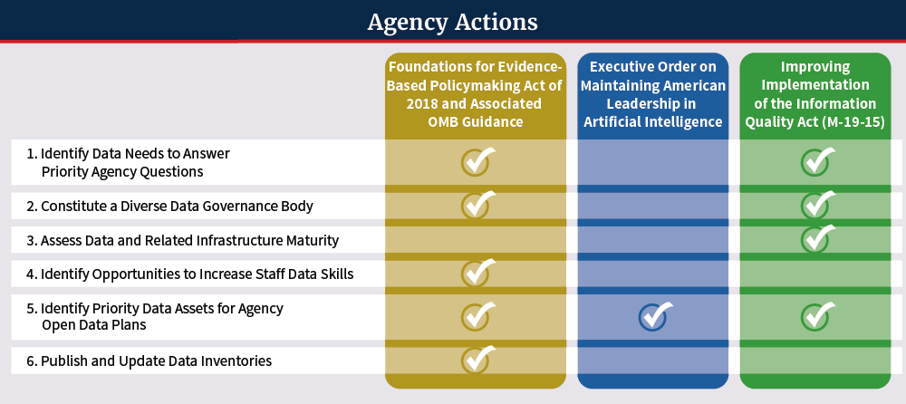 Agency-Specific Actions