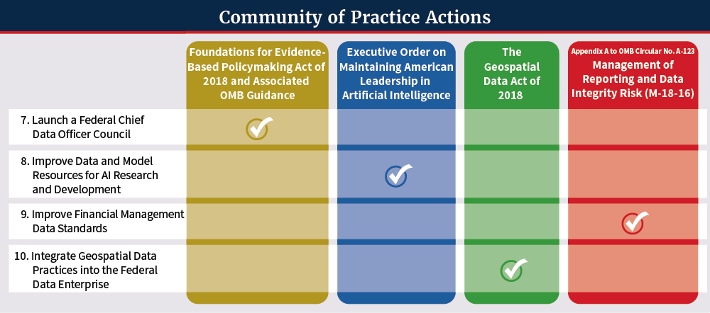 Community of Practice Action