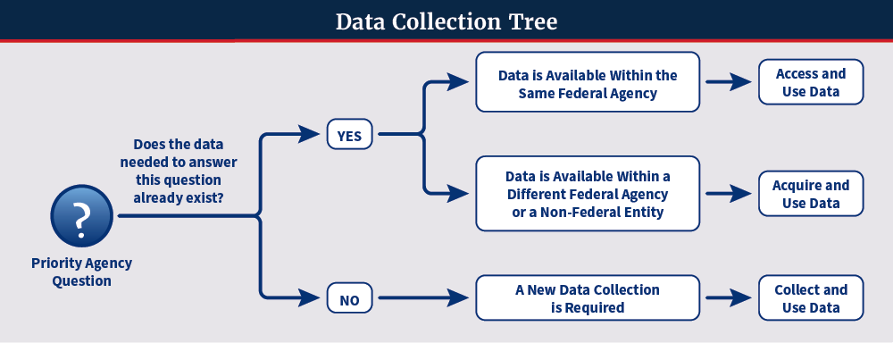Data Collection Tree