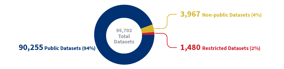 Distribution of datasets by access level: 90,255 Public Datasets (94%), 3,967 Non-public Datasets (4%), 1,480 Restricted Datasets (2%)