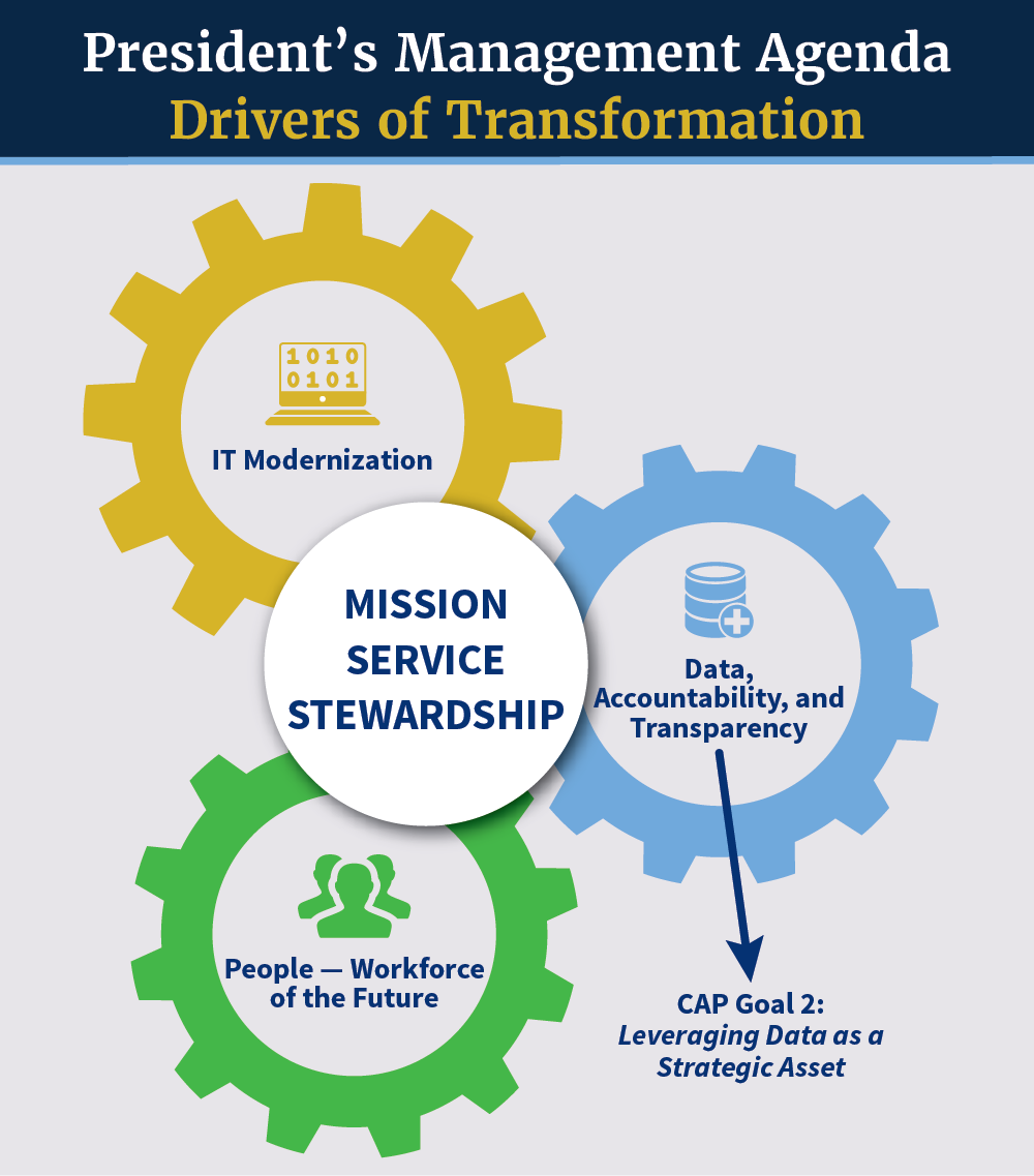 Drivers of Transformation