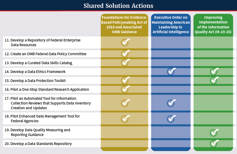 Shared Solution Actions