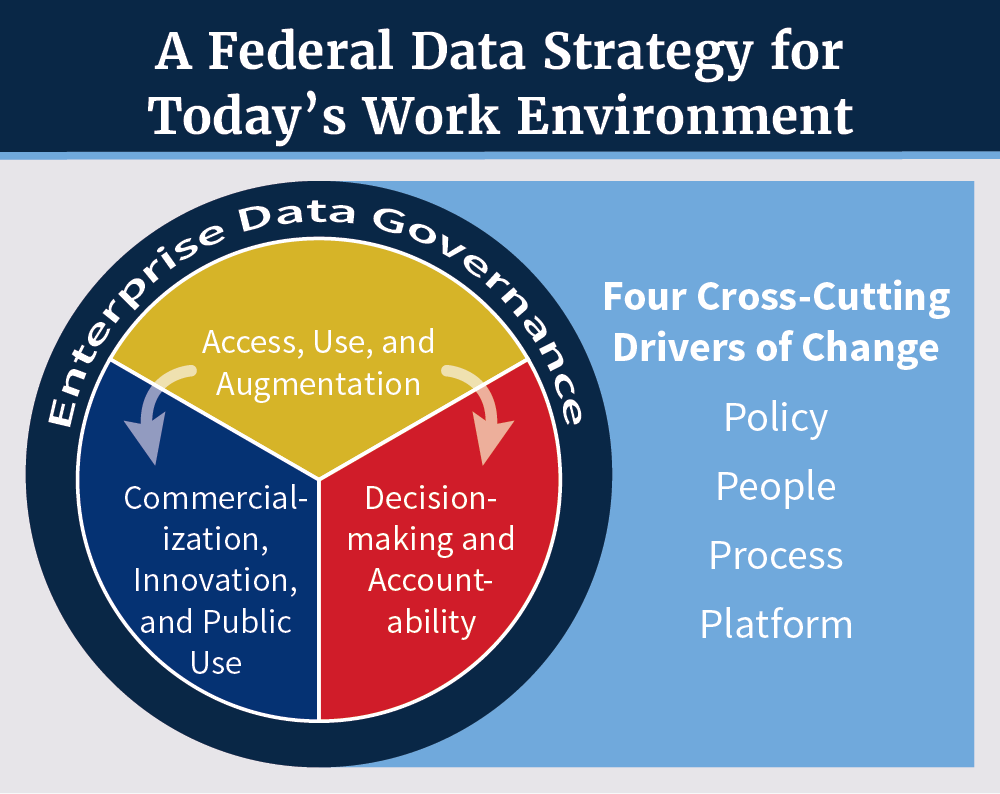 A Federal Data Strategy for Today's Work Environment