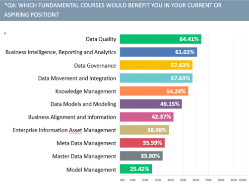 Snapshot of results from a DSTWG-administered survey to the broader data community.