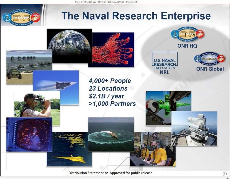 A slide with graphics representing the Naval Research Enterprise