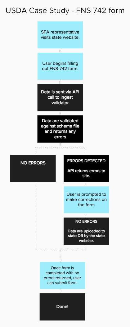 A process flow diagram showing the way the API based data validation occurs