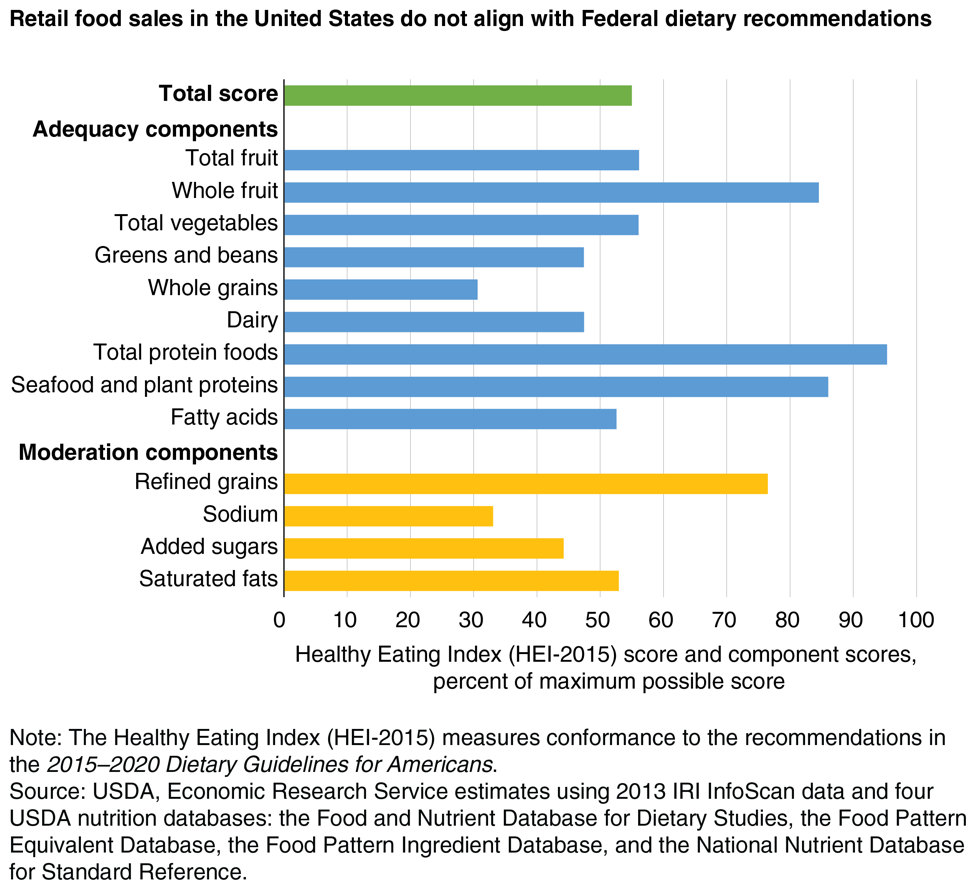 Bar chart showing the Healthy Eating Index (HEI-2015)